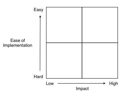 Brainstorming grid